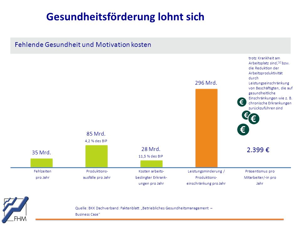 """Gesundheitsförderung lohnt sich Quelle: BKK Dachverband: Faktenblatt """"Betriebliches Gesundheitsmanagement – Business Case"""" Fehlende Gesundheit und Mot"""