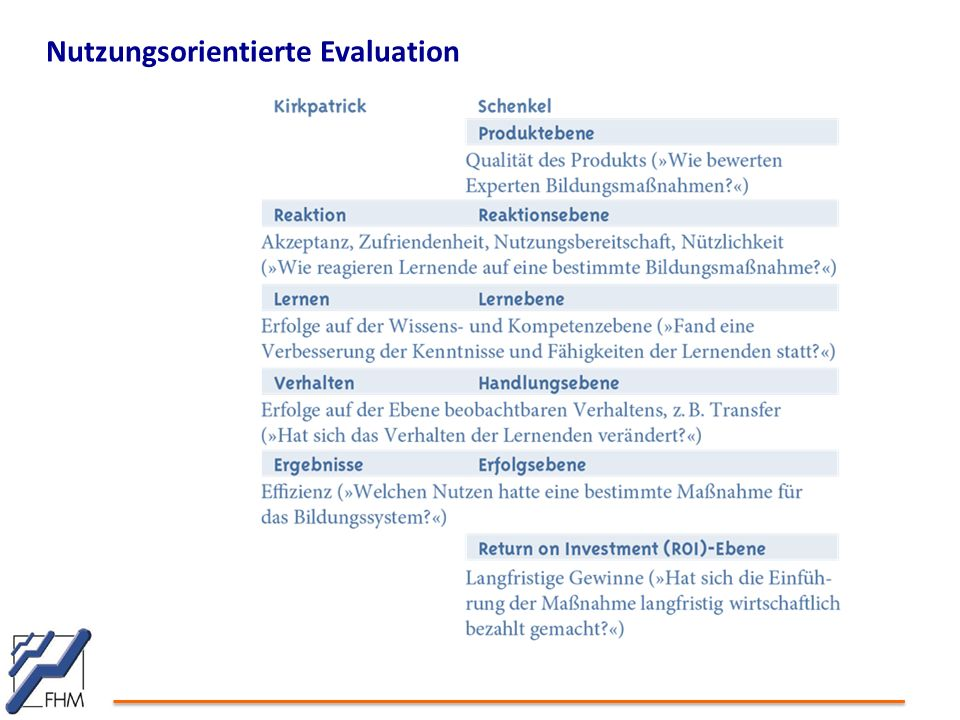 Nutzungsorientierte Evaluation