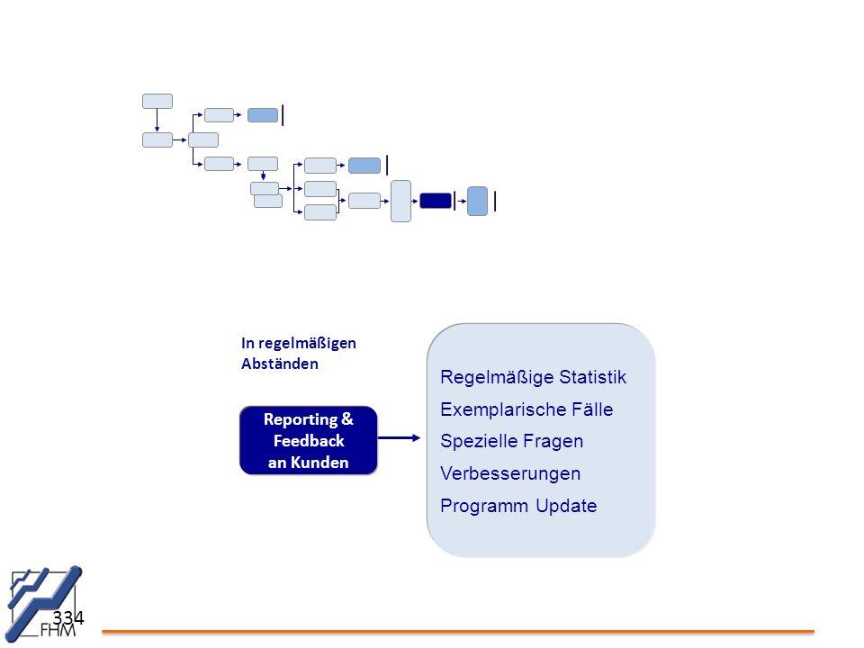 334 Reporting & Feedback an Kunden Regelmäßige Statistik Exemplarische Fälle Spezielle Fragen Verbesserungen Programm Update In regelmäßigen Abständen