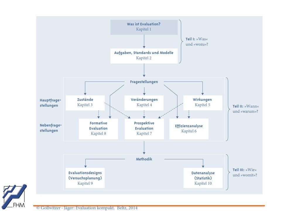 Beispiele: Studiendesigns Parallelgruppen  Zwei oder mehrere unabhängige, aber vergleichbare Gruppen zeitlich parallel behandelt unterschiedliche Therapieformen Cross-over  Eine Gruppe wird mit zwei oder mehreren aufeinander folgenden Therapien behandelt.