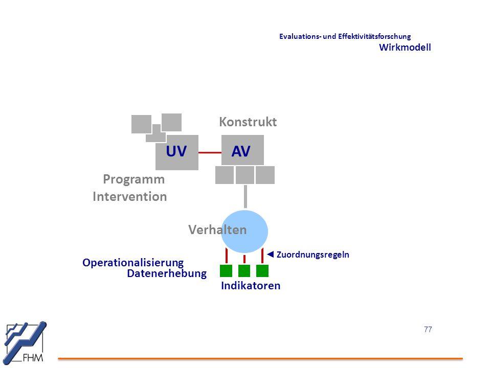 UV AV Evaluations- und Effektivitätsforschung Wirkmodell ◄ Zuordnungsregeln Operationalisierung Datenerhebung Indikatoren Programm Intervention Verhalten Konstrukt 77