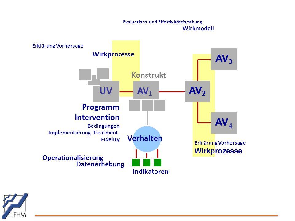 UV AV 1 Konstrukt Operationalisierung Datenerhebung Indikatoren Programm Intervention Bedingungen Implementierung Treatment- Fidelity Verhalten Evaluations- und Effektivitätsforschung Wirkmodell Erklärung Vorhersage Wirkprozesse AV 3 AV 4 AV 2 Erklärung Vorhersage Wirkprozesse