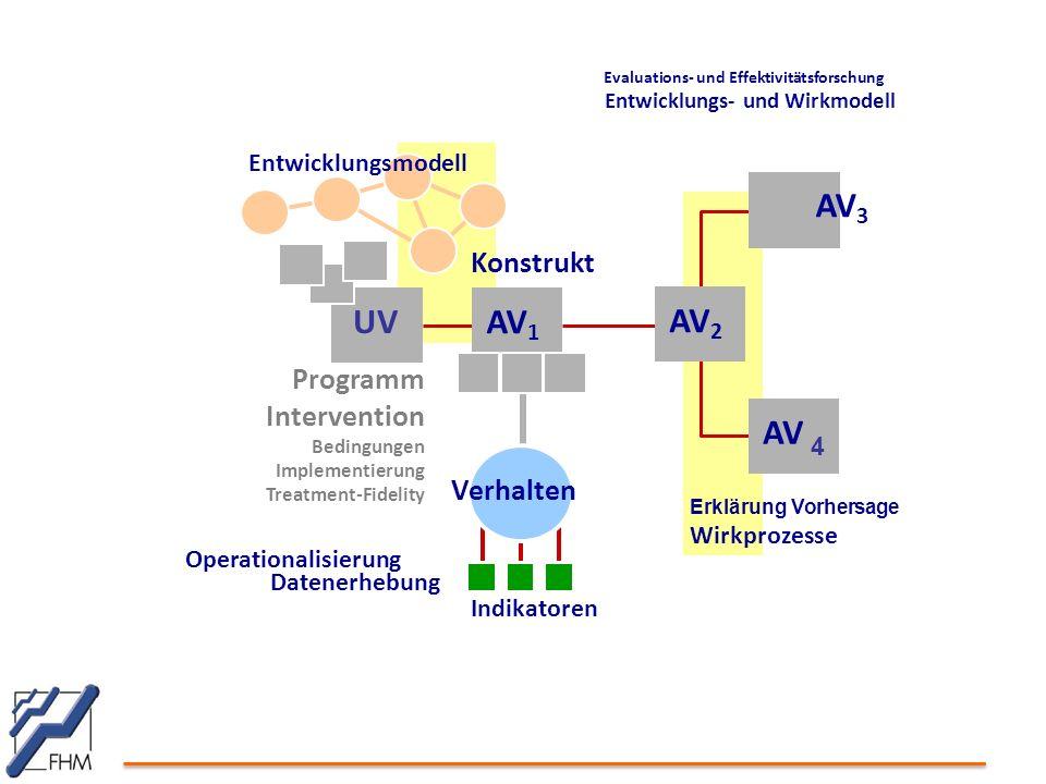 UV AV 1 Operationalisierung Datenerhebung Indikatoren Programm Intervention Bedingungen Implementierung Treatment-Fidelity Verhalten AV 4 AV 2 Erklärung Vorhersage Wirkprozesse Evaluations- und Effektivitätsforschung Entwicklungs- und Wirkmodell Entwicklungsmodell AV 3 Konstrukt