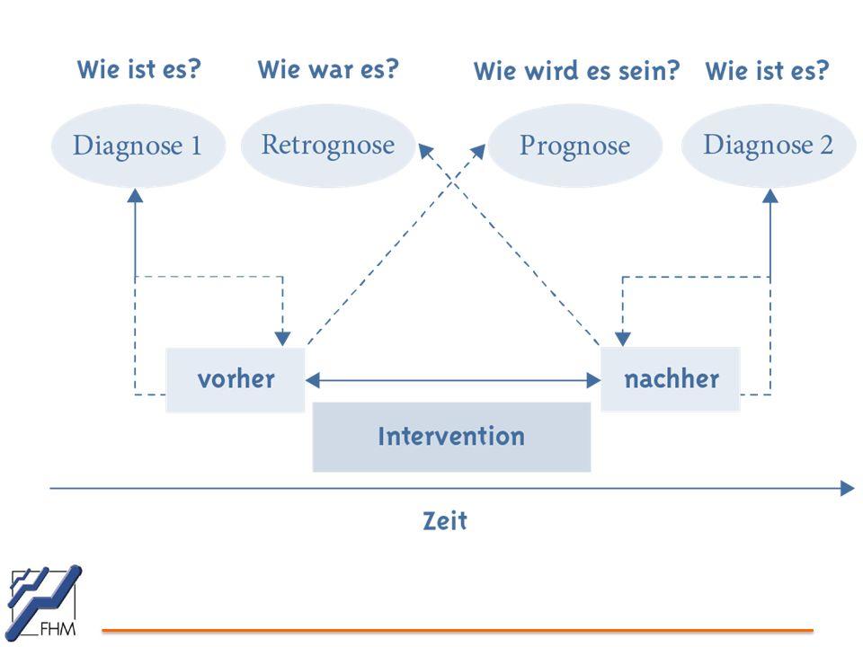 Integratives Management Stufe I Maßnahmenklärung und -umsetzung (Top-Down-Ansatz) Vorstellung und Besprechung von Analyseergebnissen mit den betrieblichen Akteuren Maßnahmen- und Vorgehenssondierung Umsetzung als Folge unmittelbarer Führungskräfteentscheidung und im Rahmen gegebener Organisationsstrukturen und -abläufe möglich.