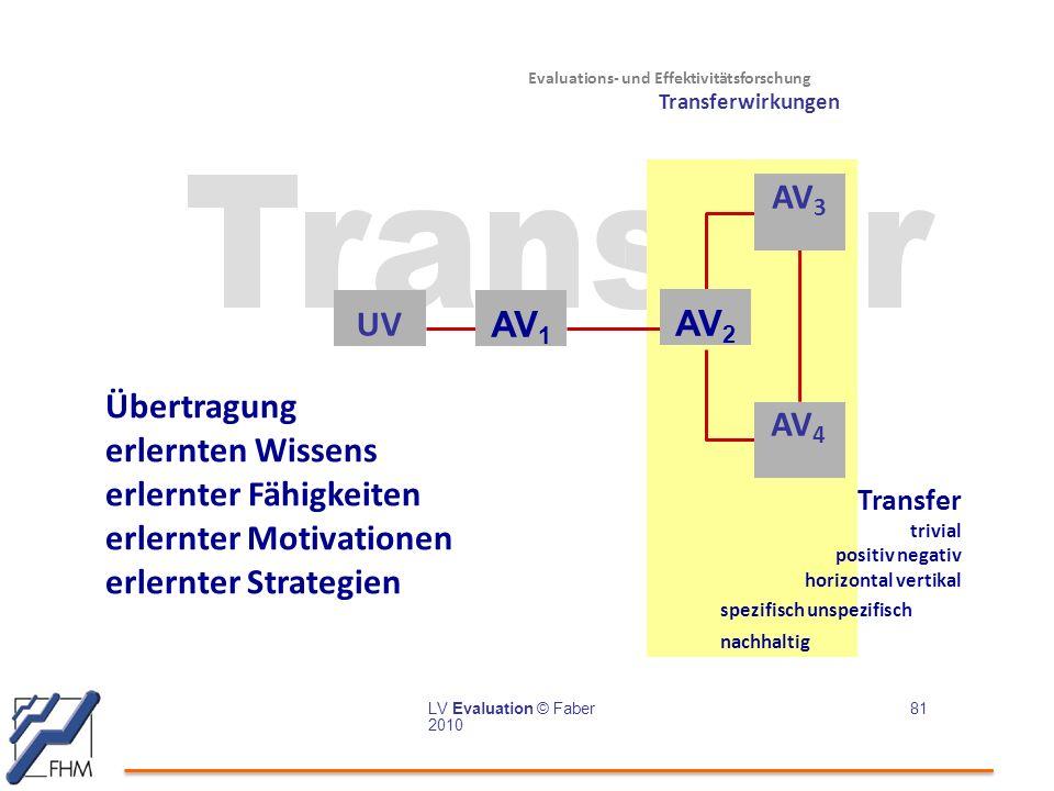 Evaluations- und Effektivitätsforschung Transferwirkungen UV AV 1 AV 3 AV 4 LV Evaluation © Faber 2010 81 AV 2 Transfer trivial positiv negativ horizontal vertikal spezifisch unspezifisch nachhaltig Übertragung erlernten Wissens erlernter Fähigkeiten erlernter Motivationen erlernter Strategien