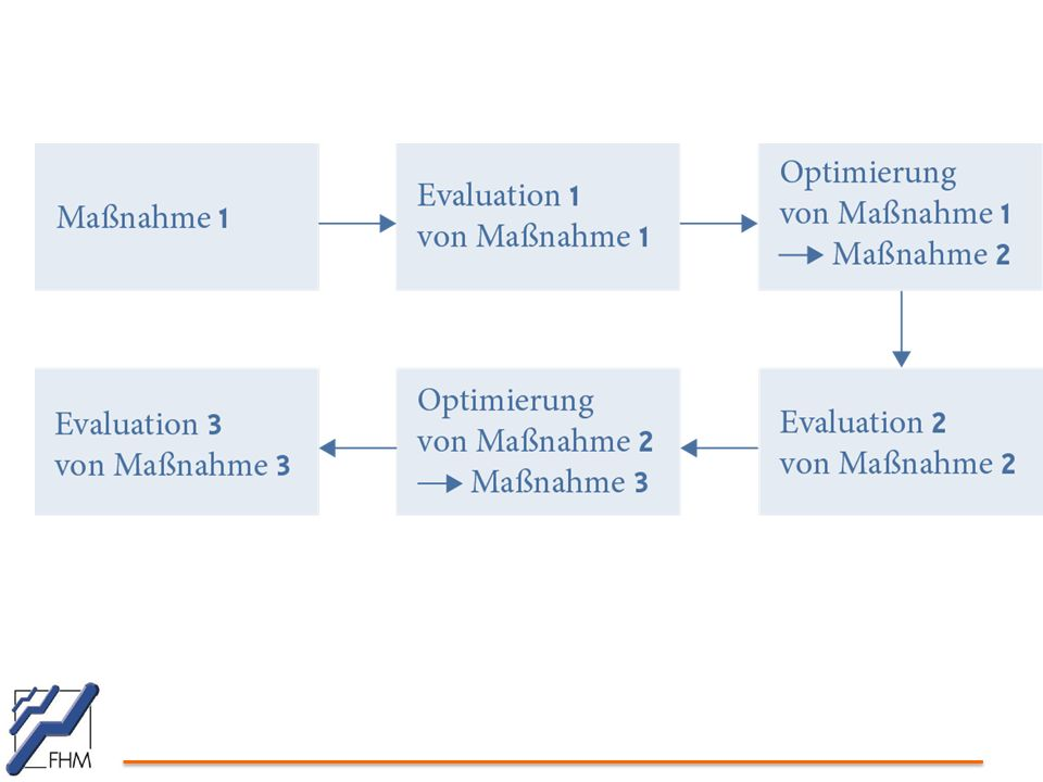 Aufgaben und Gütekriterien der Evaluationsforschung