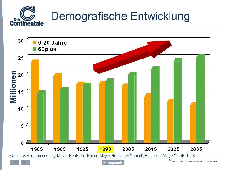© Versicherungsverbund Die Continentale Demografische Entwicklung Hintergründe Millionen Quelle: Seniorenmarketing; Meyer-Hentschel Hanne, Meyer-Hentschel Gundolf; Business Village GmbH, 1998
