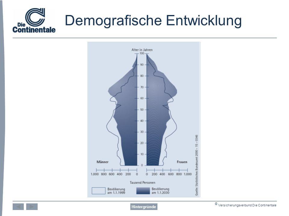 © Versicherungsverbund Die Continentale Demografische Entwicklung Hintergründe Sinkende Geburtenrate Beitragszahler * Statistisches Bundesamt 2003 Rentner