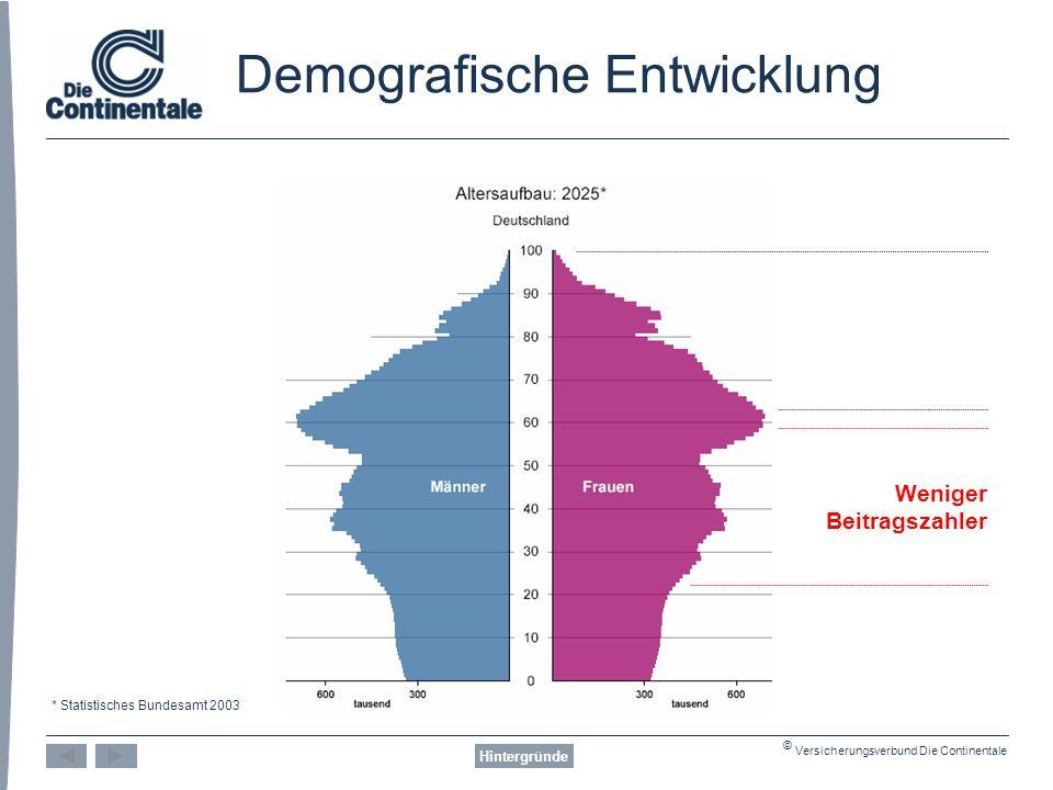 © Versicherungsverbund Die Continentale Demografische Entwicklung Hintergründe Weniger Beitragszahler * Statistisches Bundesamt 2003