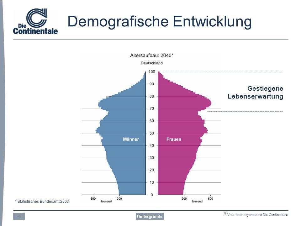© Versicherungsverbund Die Continentale Demografische Entwicklung Hintergründe Gestiegene Lebenserwartung * Statistisches Bundesamt 2003