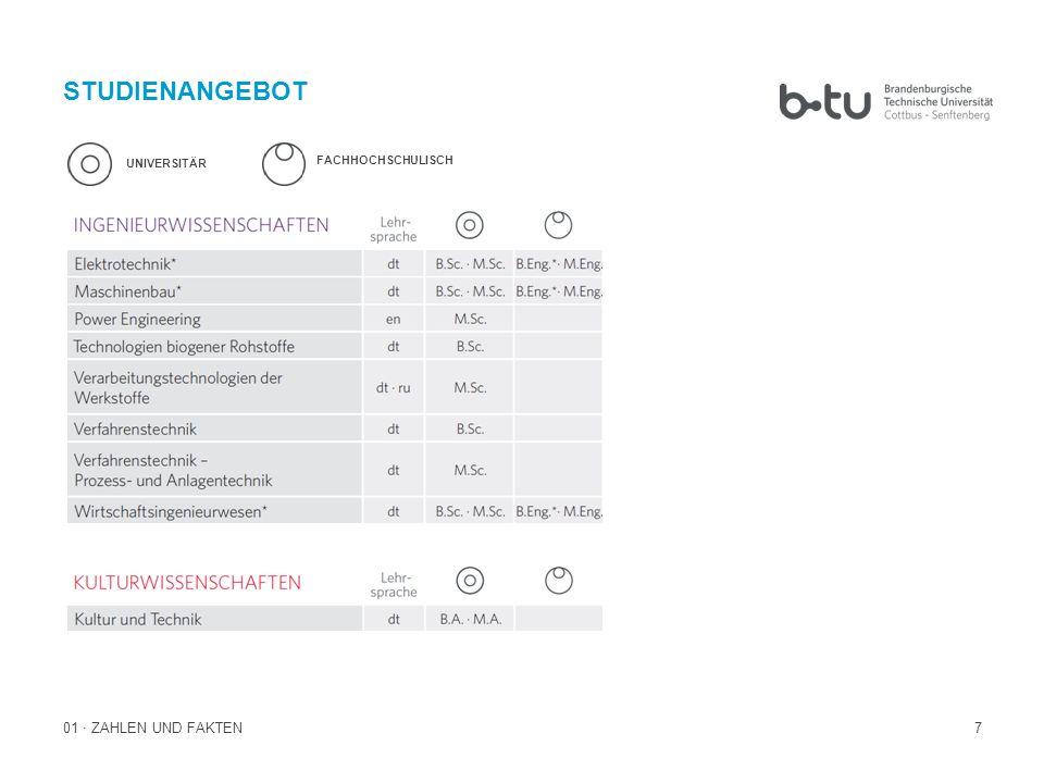 7 STUDIENANGEBOT 01 · ZAHLEN UND FAKTEN UNIVERSITÄR FACHHOCHSCHULISCH