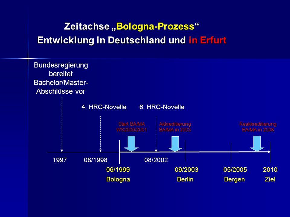 """Zeitachse """"Bologna-Prozess Entwicklung in Deutschland und in Erfurt 06/1999 09/2003 05/2005 2010 Bologna Berlin Bergen Ziel Bundesregierung bereitet Bachelor/Master- Abschlüsse vor 1997 4."""