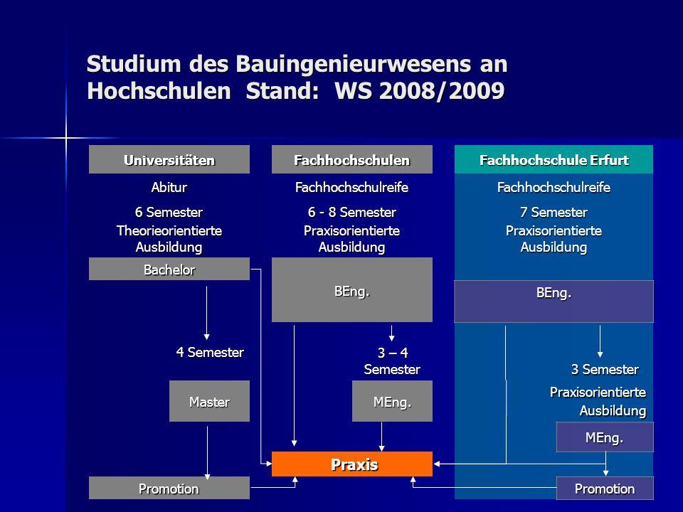 Studium des Bauingenieurwesens an Hochschulen Stand: WS 2008/2009 UniversitätenFachhochschulen Fachhochschule Erfurt AbiturFachhochschulreifeFachhochs