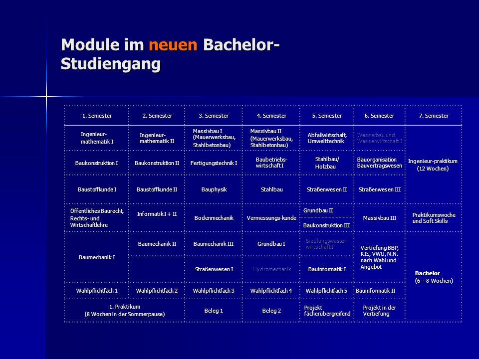 Module im neuen Bachelor- Studiengang 1. Semester 2. Semester 3. Semester 4. Semester 5. Semester 6. Semester 7. Semester Ingenieur- mathematik I Inge