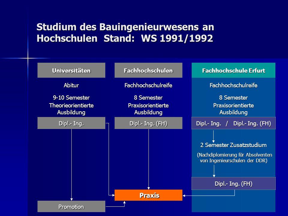 Studium des Bauingenieurwesens an Hochschulen Stand: WS 1991/1992 UniversitätenFachhochschulen Fachhochschule Erfurt AbiturFachhochschulreifeFachhochs