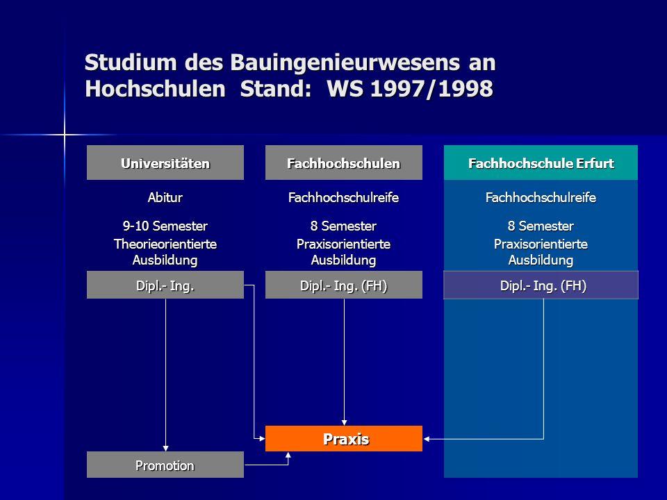Studium des Bauingenieurwesens an Hochschulen Stand: WS 1997/1998 UniversitätenFachhochschulen Fachhochschule Erfurt AbiturFachhochschulreifeFachhochs