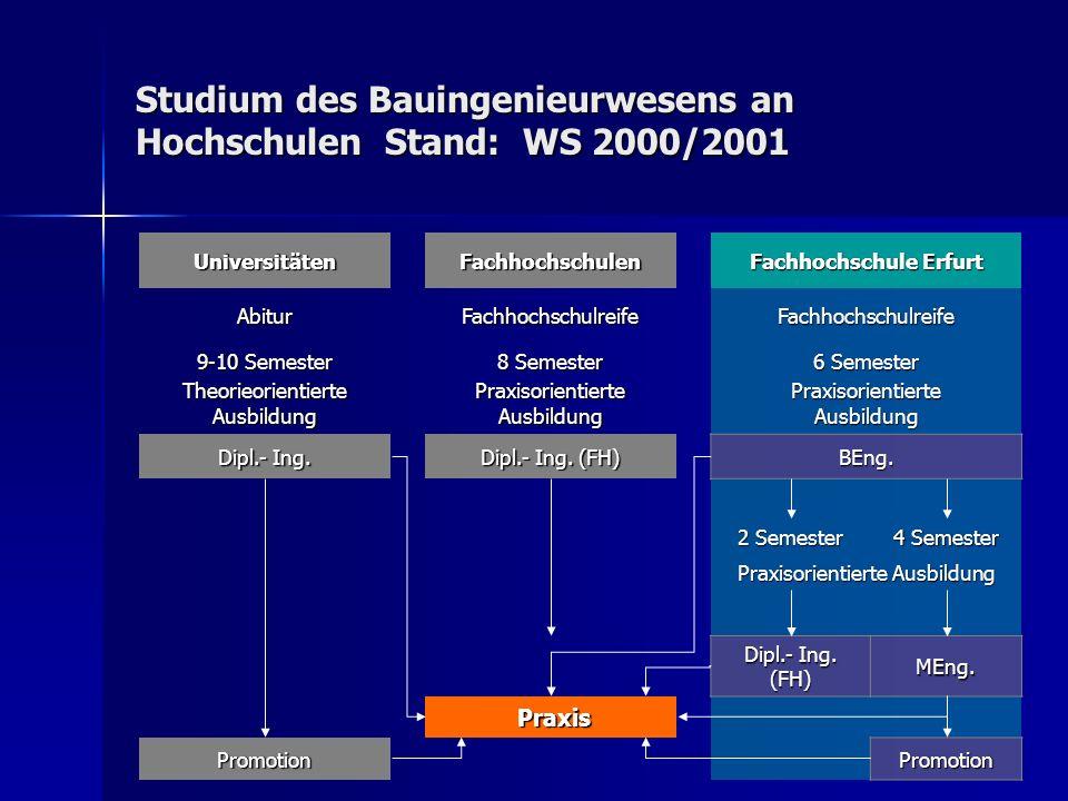 Studium des Bauingenieurwesens an Hochschulen Stand: WS 2000/2001 UniversitätenFachhochschulen Fachhochschule Erfurt AbiturFachhochschulreifeFachhochs
