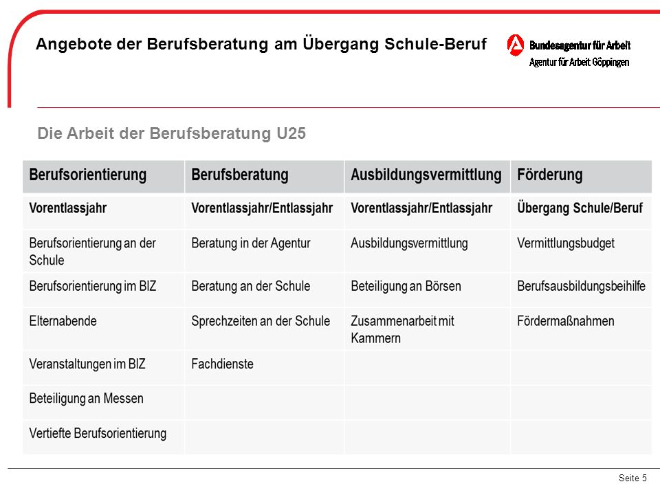 Seite 5 Angebote der Berufsberatung am Übergang Schule-Beruf Die Arbeit der Berufsberatung U25