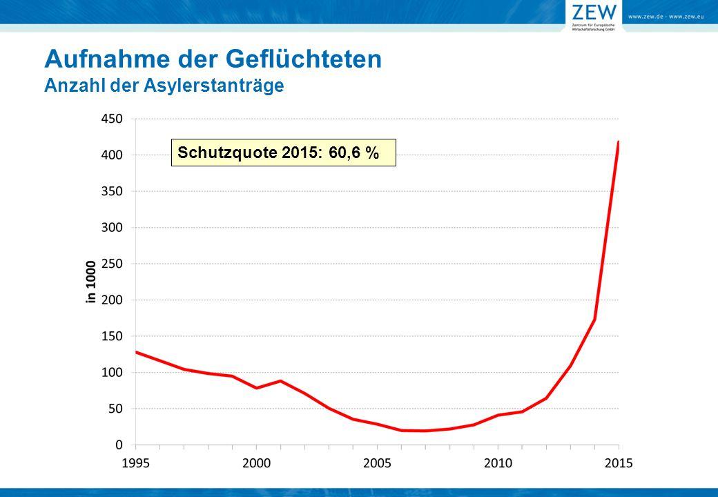 Aufnahme der Geflüchteten Anzahl der Asylerstanträge Schutzquote 2015: 60,6 %