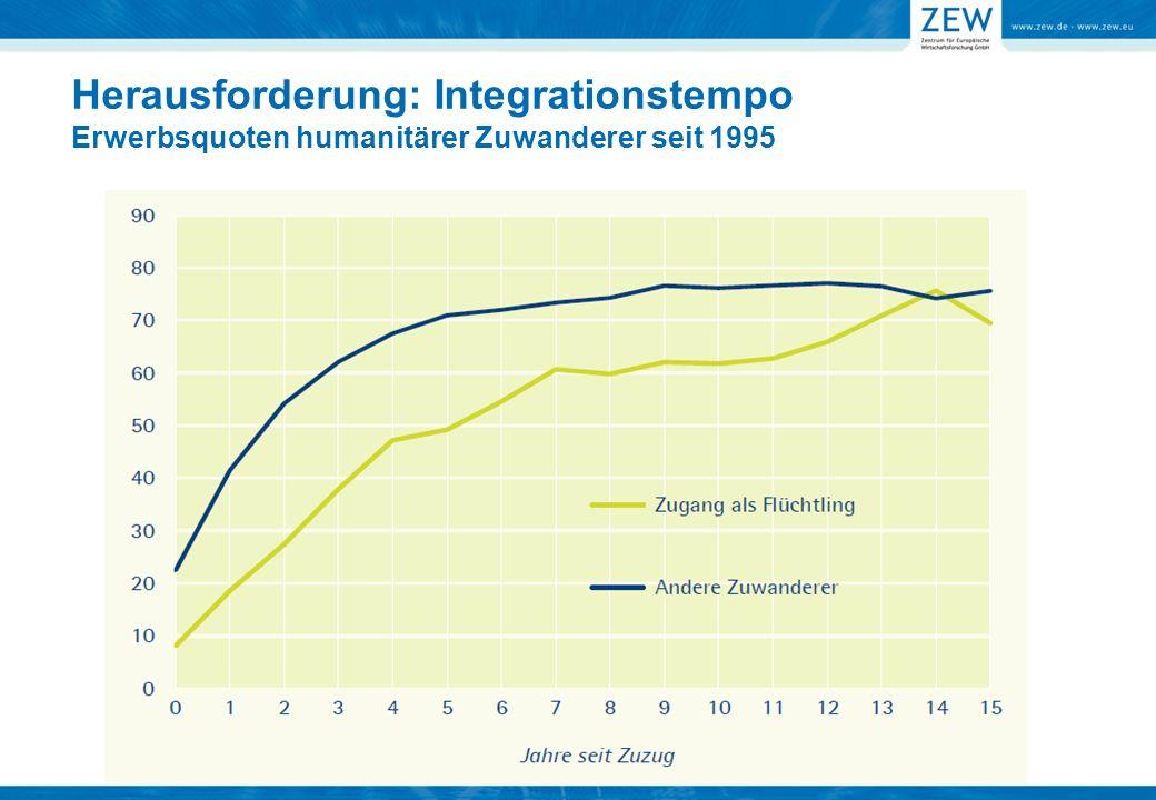 Herausforderung: Integrationstempo Erwerbsquoten humanitärer Zuwanderer seit 1995