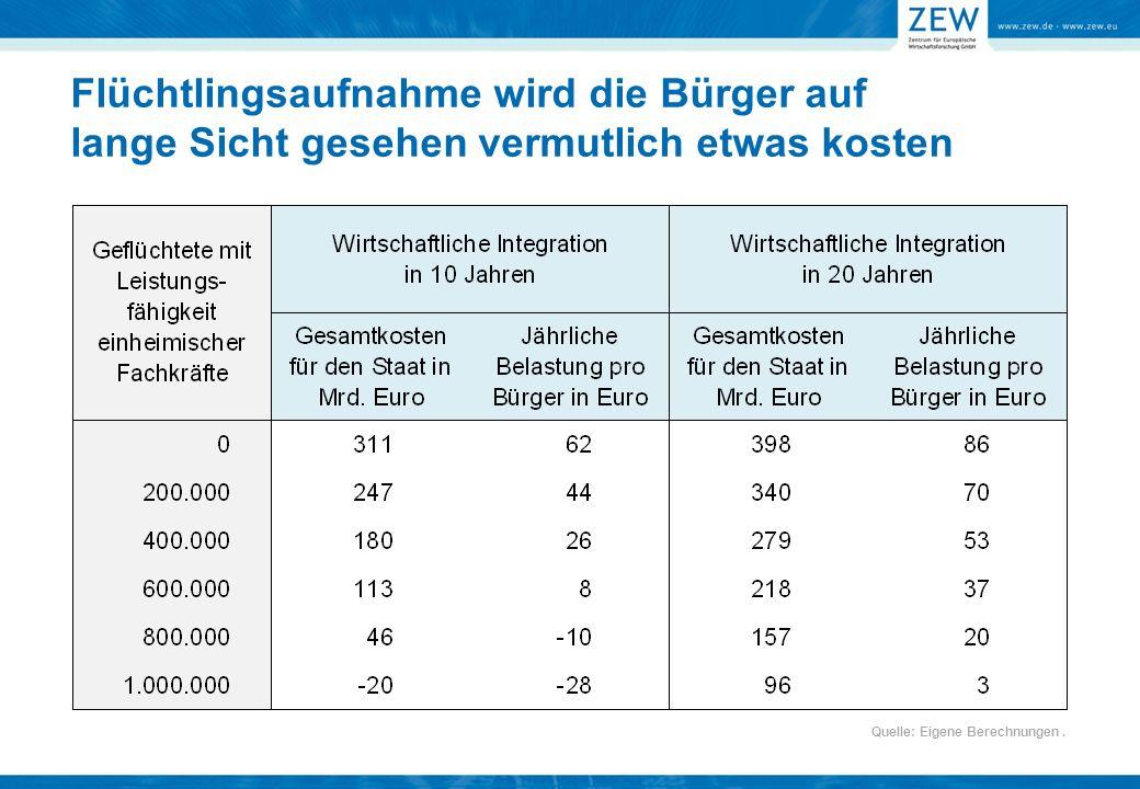 Flüchtlingsaufnahme wird die Bürger auf lange Sicht gesehen vermutlich etwas kosten Quelle: Eigene Berechnungen.