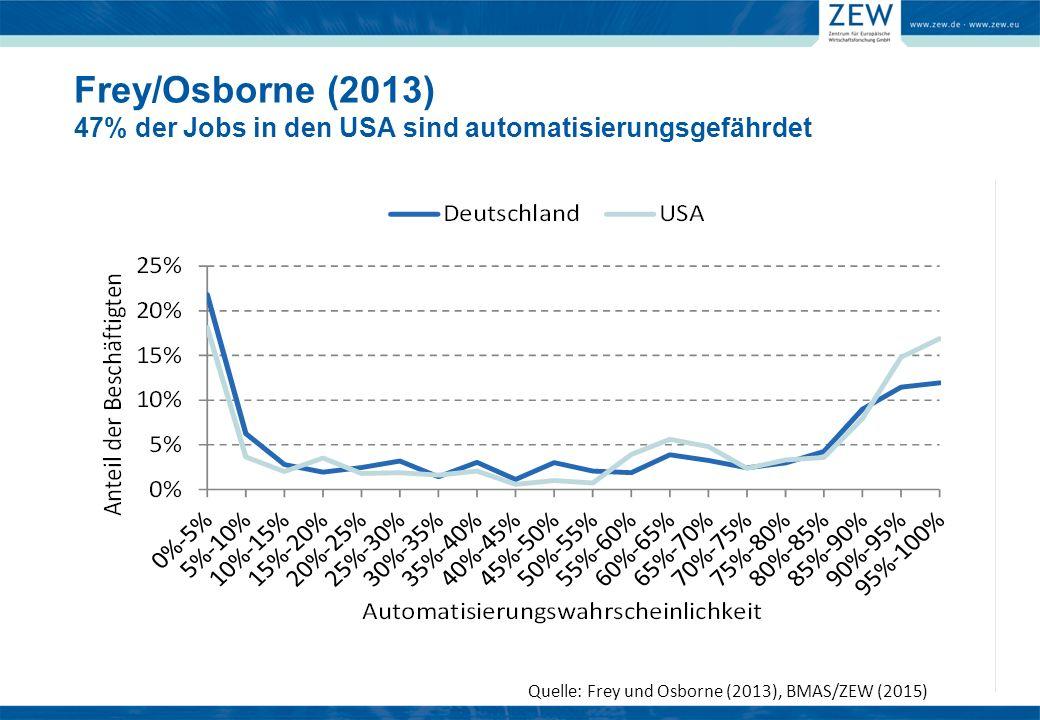 Quelle: Frey und Osborne (2013), BMAS/ZEW (2015) Frey/Osborne (2013) 47% der Jobs in den USA sind automatisierungsgefährdet