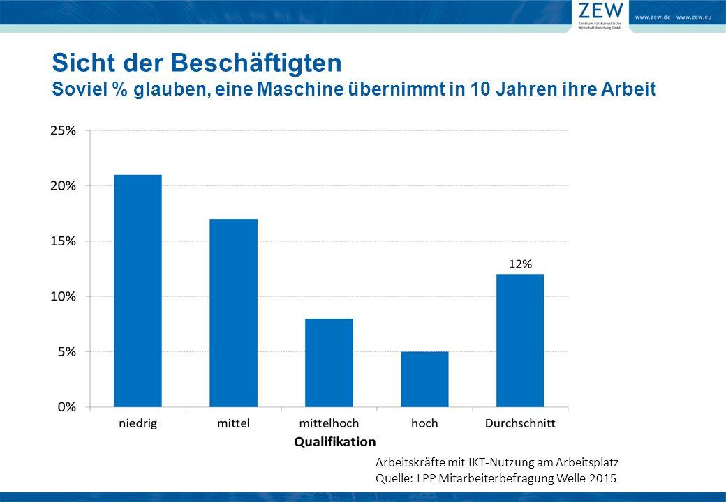 Arbeitskräfte mit IKT-Nutzung am Arbeitsplatz Quelle: LPP Mitarbeiterbefragung Welle 2015 Sicht der Beschäftigten Soviel % glauben, eine Maschine übernimmt in 10 Jahren ihre Arbeit