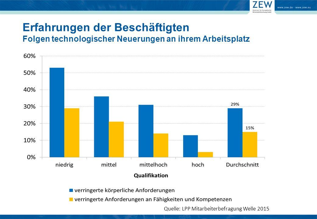 Quelle: LPP Mitarbeiterbefragung Welle 2015 Erfahrungen der Beschäftigten Folgen technologischer Neuerungen an ihrem Arbeitsplatz