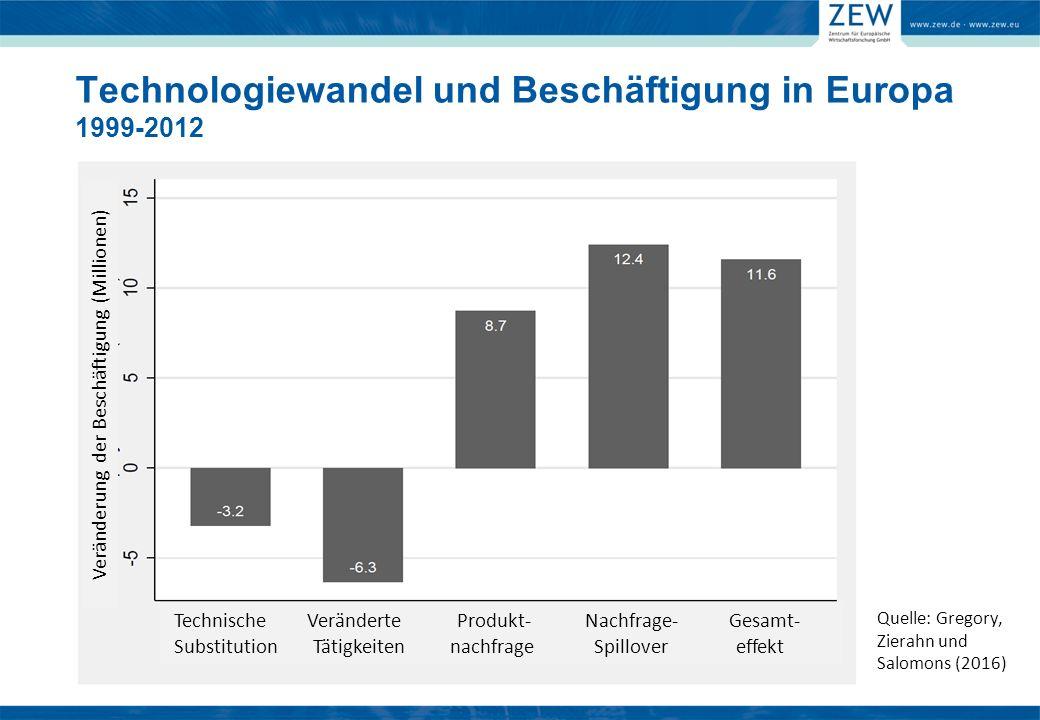 Quelle: Gregory, Zierahn und Salomons (2016) Veränderung der Beschäftigung (Millionen) Technische Veränderte Produkt- Nachfrage- Gesamt- Substitution Tätigkeiten nachfrage Spillover effekt Technologiewandel und Beschäftigung in Europa 1999-2012