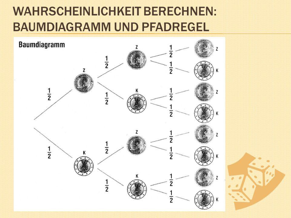WAHRSCHEINLICHKEIT BERECHNEN: BAUMDIAGRAMM UND PFADREGEL