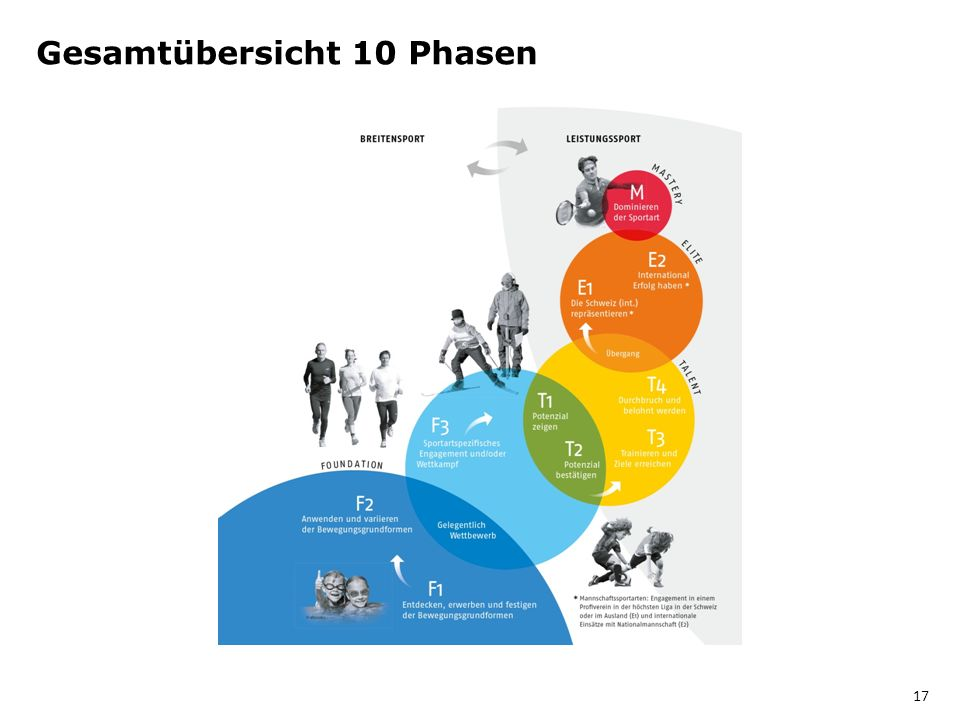 Gesamtübersicht 10 Phasen 17