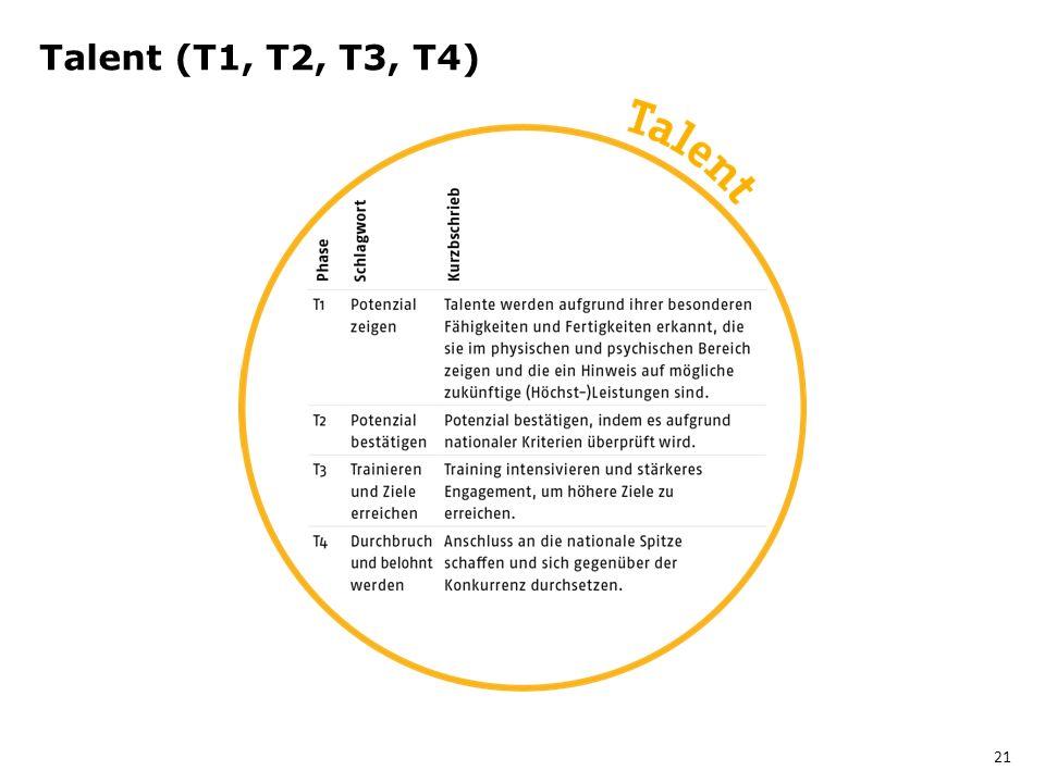 Talent (T1, T2, T3, T4) 21