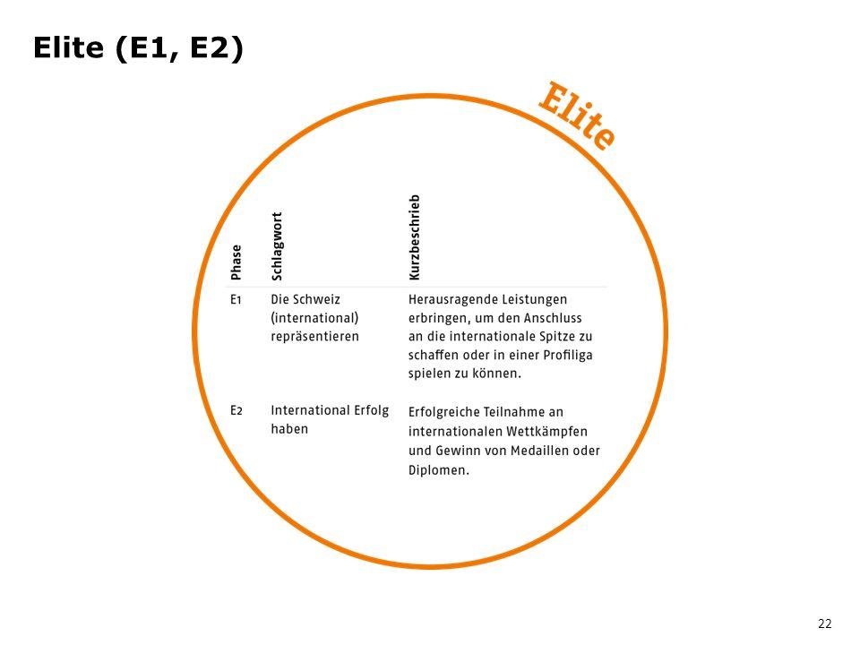 Elite (E1, E2) 22