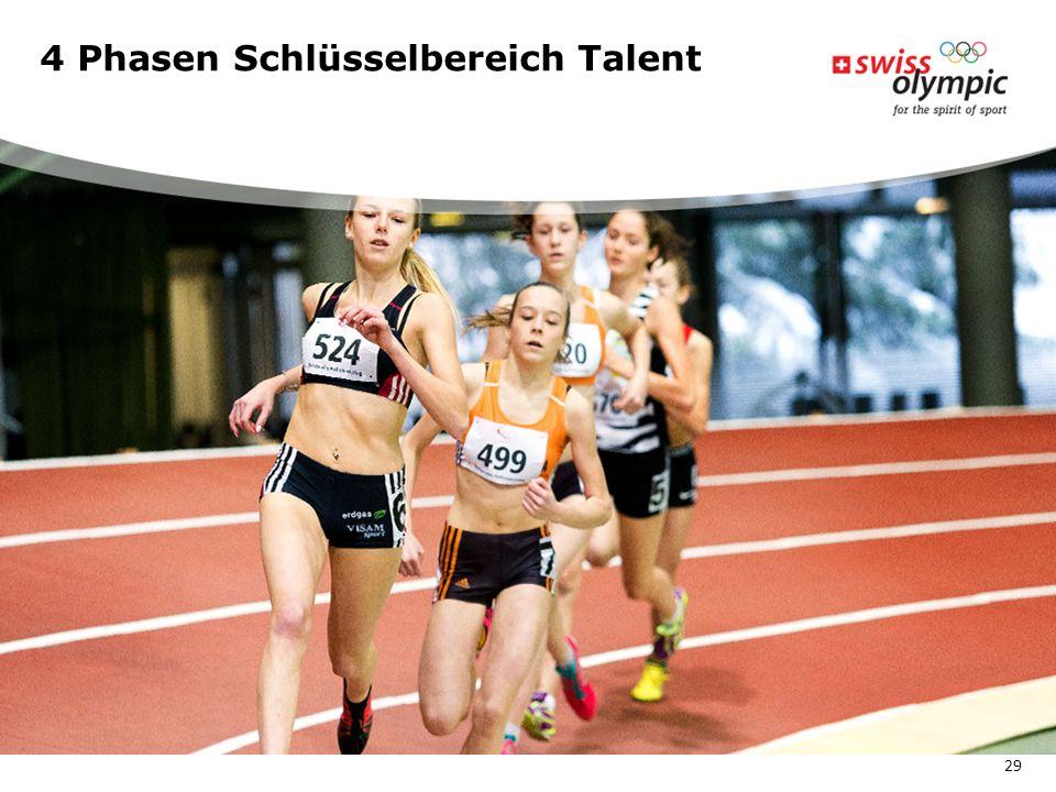 4 Phasen Schlüsselbereich Talent 29
