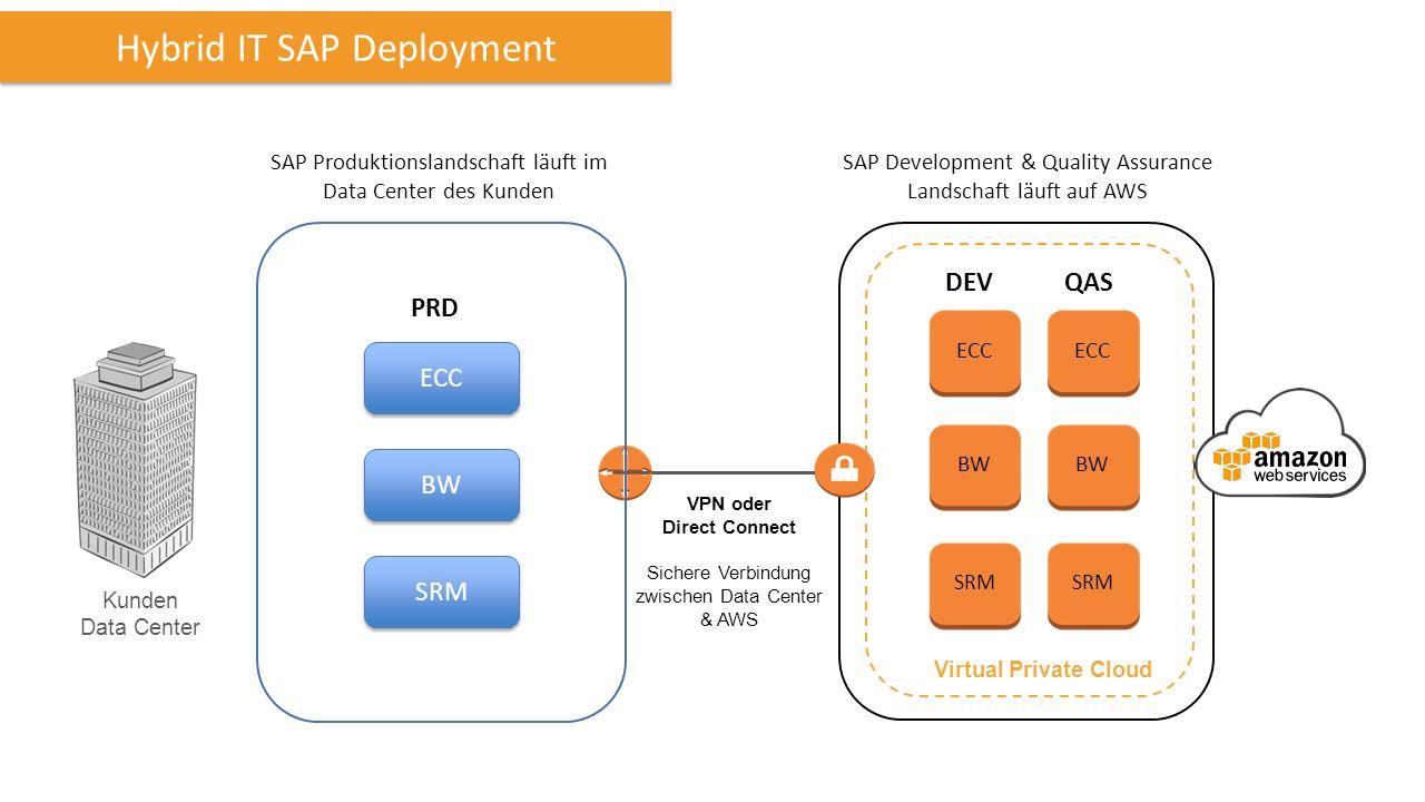 Kunden Data Center VPN oder Direct Connect Sichere Verbindung zwischen Data Center & AWS Virtual Private Cloud Hybrid IT SAP Deployment DEVQAS ECC BW