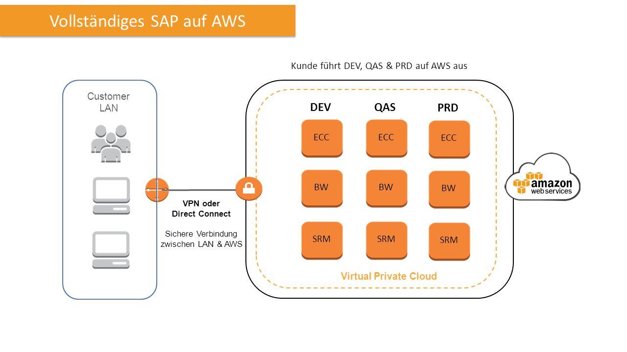 Virtual Private Cloud Vollständiges SAP auf AWS DEVQAS ECC BW SRM ECC BW SRM Kunde führt DEV, QAS & PRD auf AWS aus PRD ECC BW SRM VPN oder Direct Connect Sichere Verbindung zwischen LAN & AWS Customer LAN