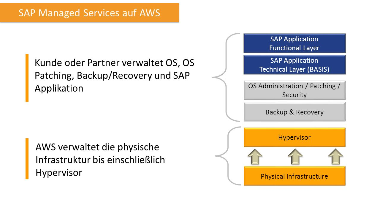 SAP Managed Services auf AWS Kunde oder Partner verwaltet OS, OS Patching, Backup/Recovery und SAP Applikation Physical Infrastructure Hypervisor OS Administration / Patching / Security SAP Application Functional Layer SAP Application Technical Layer (BASIS) Backup & Recovery AWS verwaltet die physische Infrastruktur bis einschließlich Hypervisor