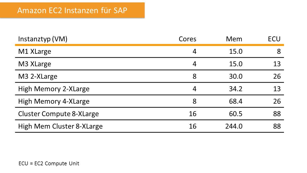 Amazon EC2 Instanzen für SAP Instanztyp (VM)CoresMemECU M1 XLarge415.08 M3 XLarge415.013 M3 2-XLarge830.026 High Memory 2-XLarge434.213 High Memory 4-XLarge868.426 Cluster Compute 8-XLarge1660.588 High Mem Cluster 8-XLarge16244.088 ECU = EC2 Compute Unit
