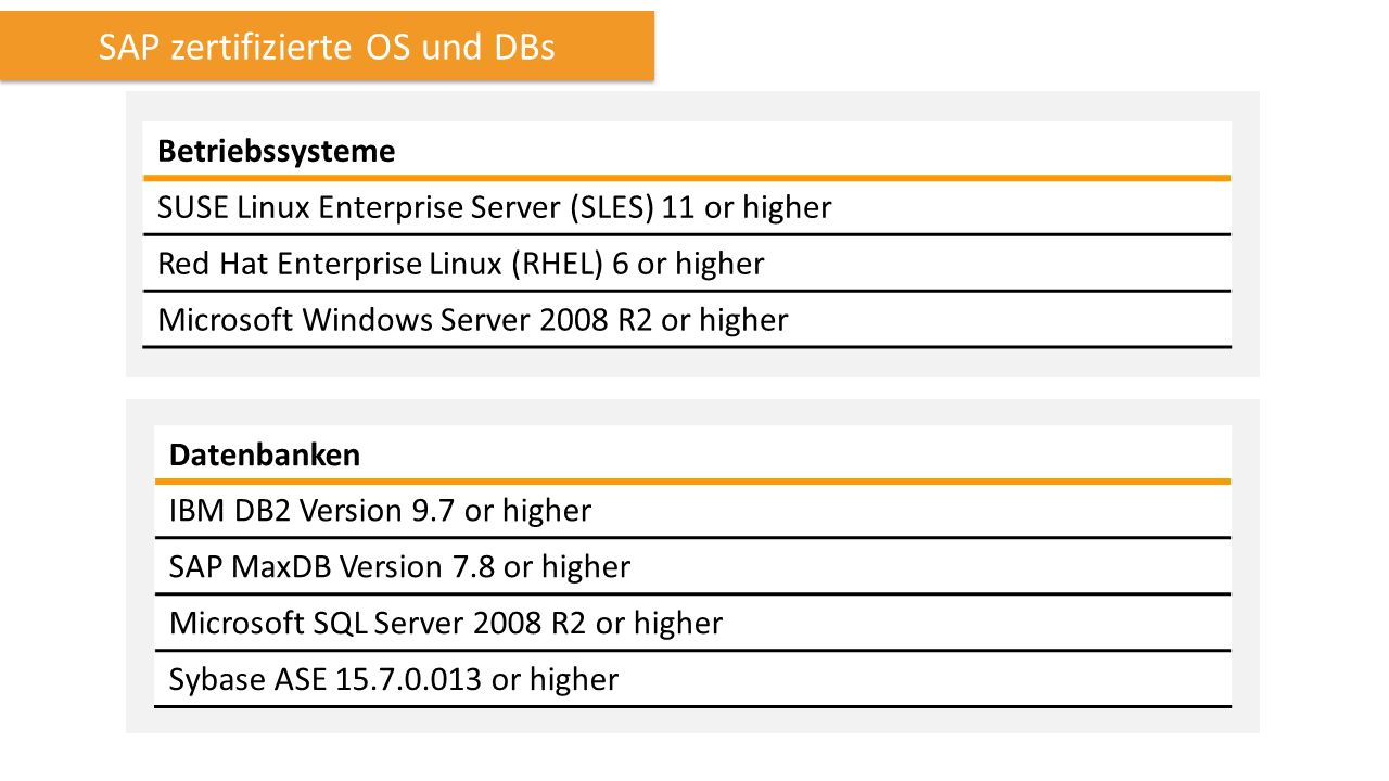 SAP zertifizierte OS und DBs Betriebssysteme SUSE Linux Enterprise Server (SLES) 11 or higher Red Hat Enterprise Linux (RHEL) 6 or higher Microsoft Windows Server 2008 R2 or higher Datenbanken IBM DB2 Version 9.7 or higher SAP MaxDB Version 7.8 or higher Microsoft SQL Server 2008 R2 or higher Sybase ASE 15.7.0.013 or higher