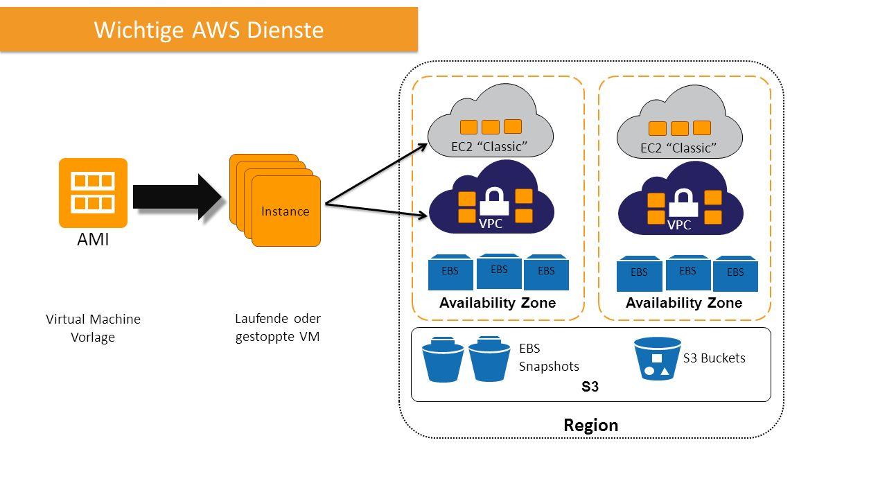 Wichtige AWS Dienste AMI Virtual Machine Vorlage Instance Laufende oder gestoppte VM VPC EC2 Classic Availability Zone S3 EBS VPC EC2 Classic EBS EBS Snapshots S3 Buckets Region
