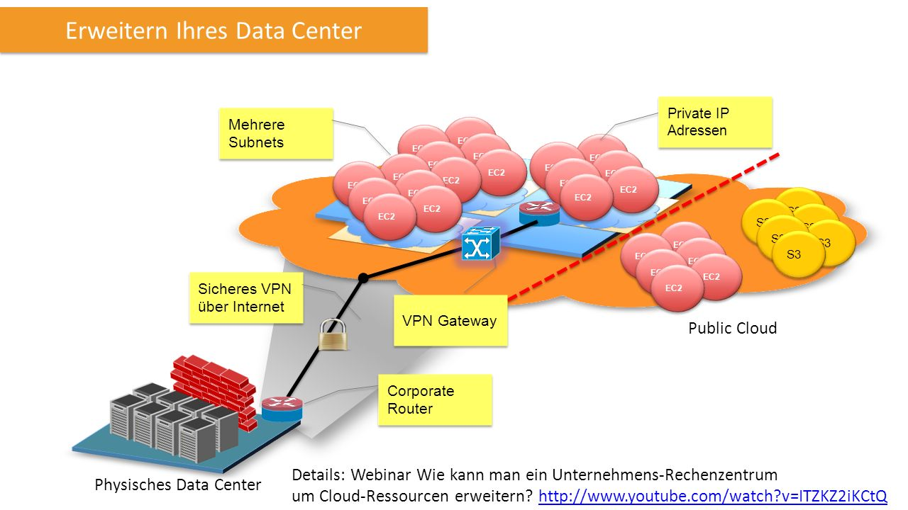 EC2 S3 Public Cloud Sicheres VPN über Internet Mehrere Subnets Corporate Router VPN Gateway Physisches Data Center Erweitern Ihres Data Center Private IP Adressen Details: Webinar Wie kann man ein Unternehmens-Rechenzentrum um Cloud-Ressourcen erweitern.