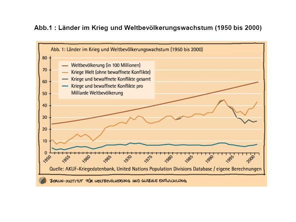 Abb.1 : Länder im Krieg und Weltbevölkerungswachstum (1950 bis 2000)