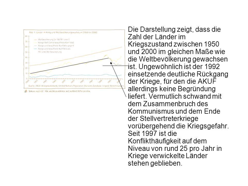 Die Darstellung zeigt, dass die Zahl der Länder im Kriegszustand zwischen 1950 und 2000 im gleichen Maße wie die Weltbevölkerung gewachsen ist. Ungewö