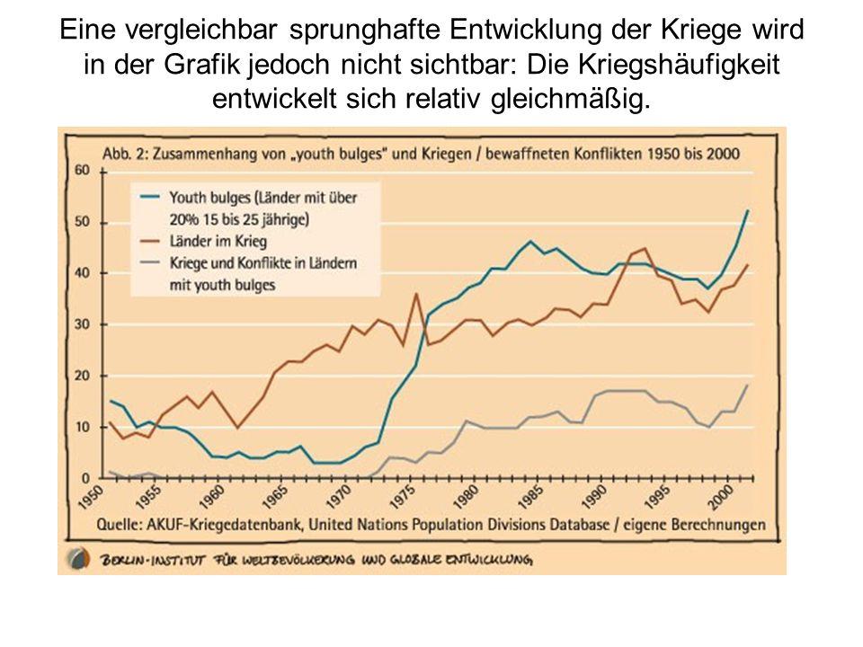 Eine vergleichbar sprunghafte Entwicklung der Kriege wird in der Grafik jedoch nicht sichtbar: Die Kriegshäufigkeit entwickelt sich relativ gleichmäßi