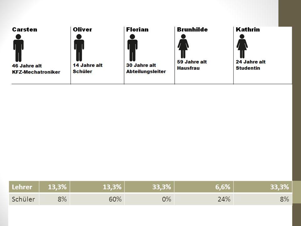 Lehrer13,3% 33,3%6,6%33,3% Schüler8%60%0%24%8%