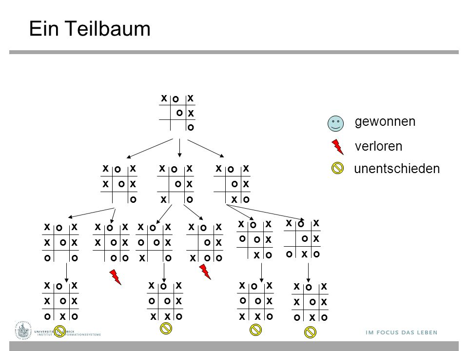 Ein Teilbaum gewonnen verloren unentschieden xx o o o x xx o o o x xx o o o x x xx o o o x x x xx o o o x x xx o o o x x xx o o o x x xx o o o x x xx