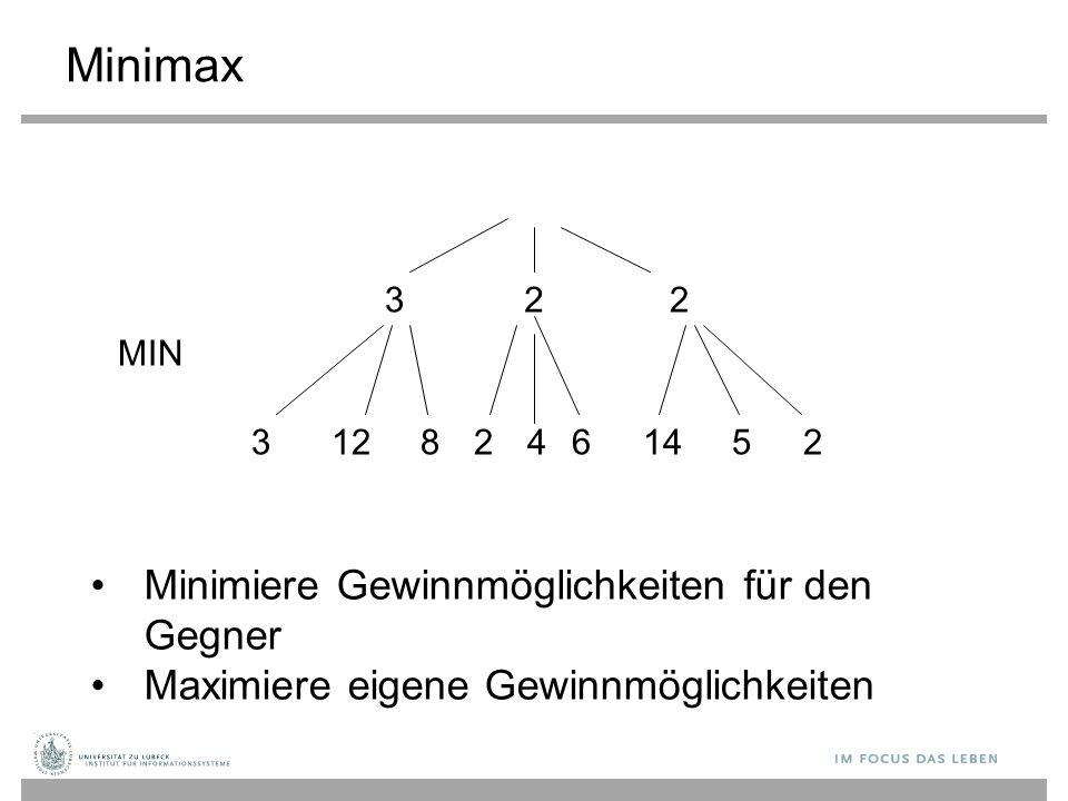 Minimax 32 3 2 8124614252 MIN Minimiere Gewinnmöglichkeiten für den Gegner Maximiere eigene Gewinnmöglichkeiten