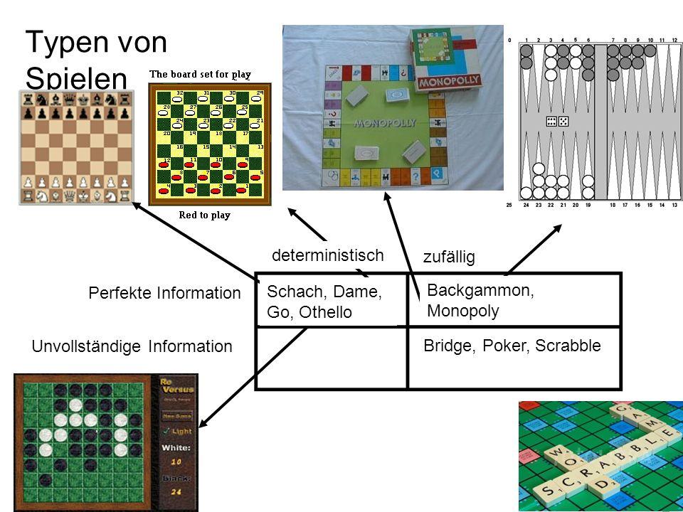 Typen von Spielen Bridge, Poker, Scrabble Backgammon, Monopoly Schach, Dame, Go, Othello Perfekte Information Unvollständige Information deterministis