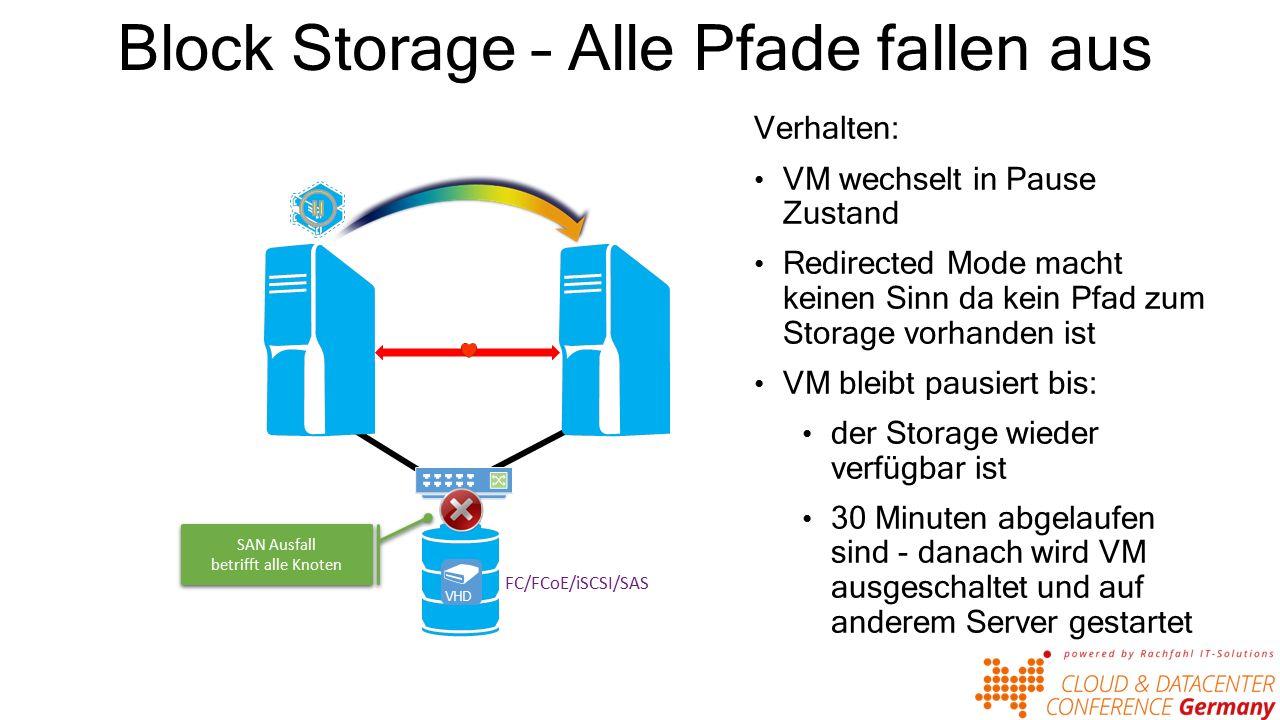 Block Storage – Alle Pfade fallen aus VHD FC/FCoE/iSCSI/SAS Verhalten: VM wechselt in Pause Zustand Redirected Mode macht keinen Sinn da kein Pfad zum Storage vorhanden ist VM bleibt pausiert bis: der Storage wieder verfügbar ist 30 Minuten abgelaufen sind - danach wird VM ausgeschaltet und auf anderem Server gestartet SAN Ausfall betrifft alle Knoten SAN Ausfall betrifft alle Knoten