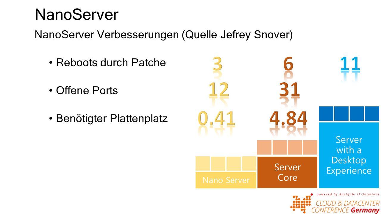 NanoServer NanoServer Verbesserungen (Quelle Jefrey Snover) Reboots durch Patche Offene Ports Benötigter Plattenplatz